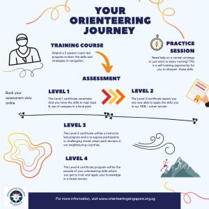 Singapore Orienteering Standards OFS